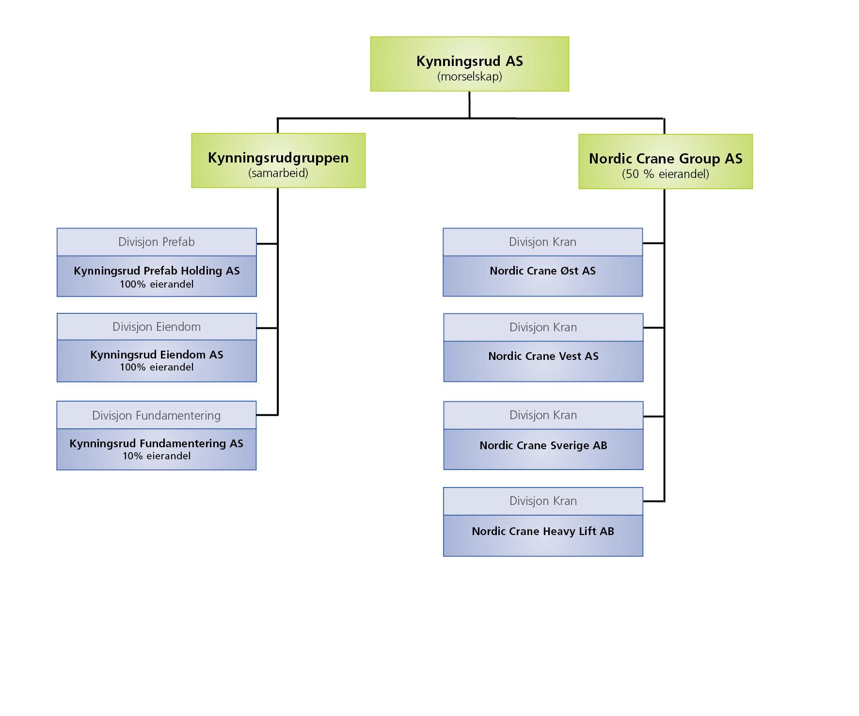 Organisasjonsstruktur_KynningsrudAS_2014_norsk_stående-web