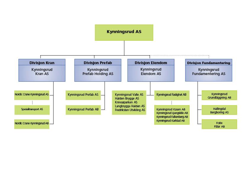 Organisasjonsstruktur Kynningsrud AS