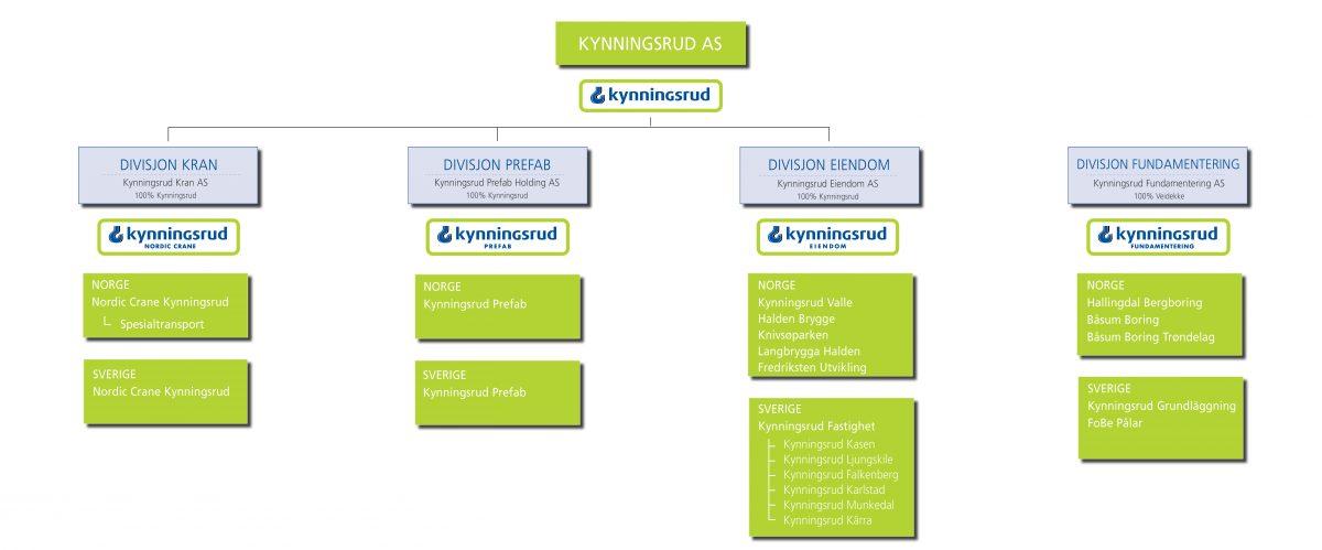 Organisasjonsstruktur Kynningsrud 2018