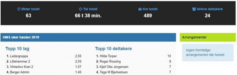 Kynningsrud Nordic Crane – en litt mer aktiv bedrift!